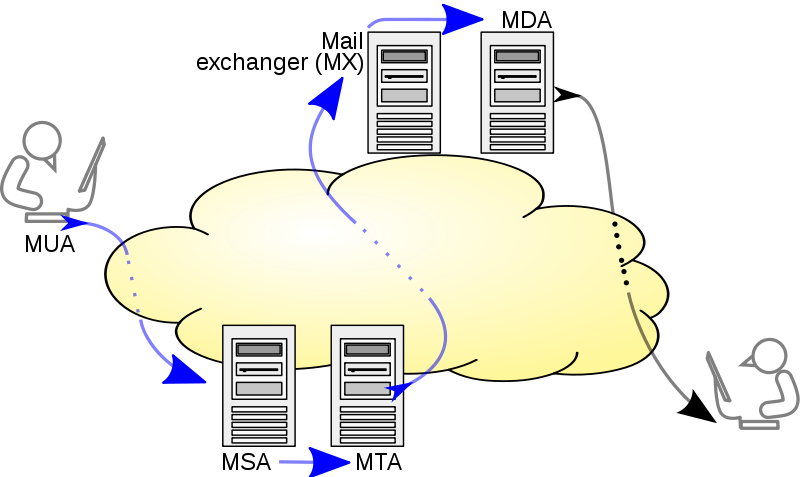 800px-SMTP-transfer-model.svg