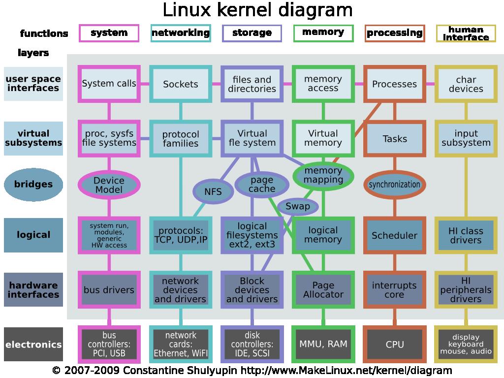 Linux_kernel_diagram