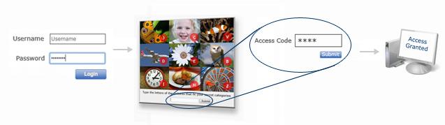 Process flow for website copy