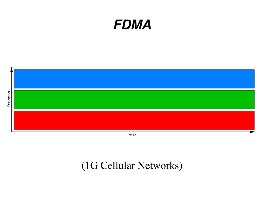 FDMA (1G Cellular Networks)